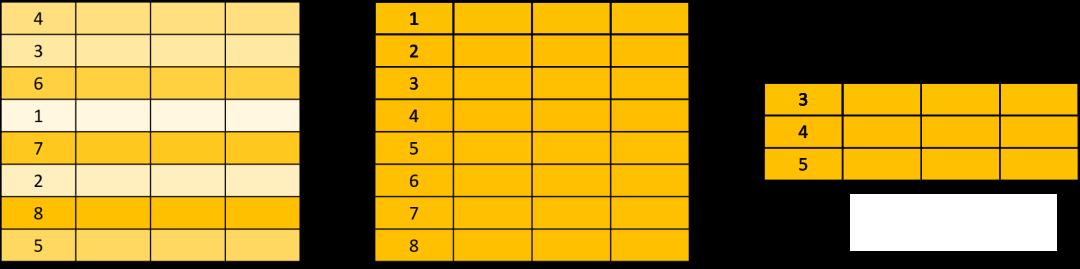 SQL 优化极简法则插图3